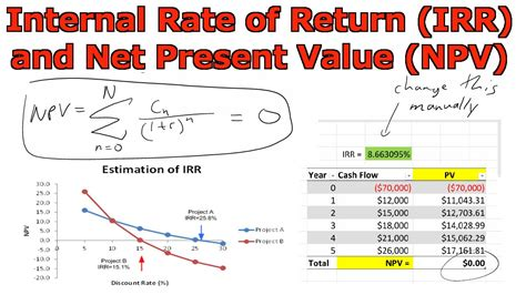 Rate Of Return Spreadsheet by Rate Of Return Vs Roi Spreadsheets