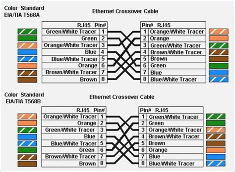 network crossover cable wiring diagram moesappaloosas