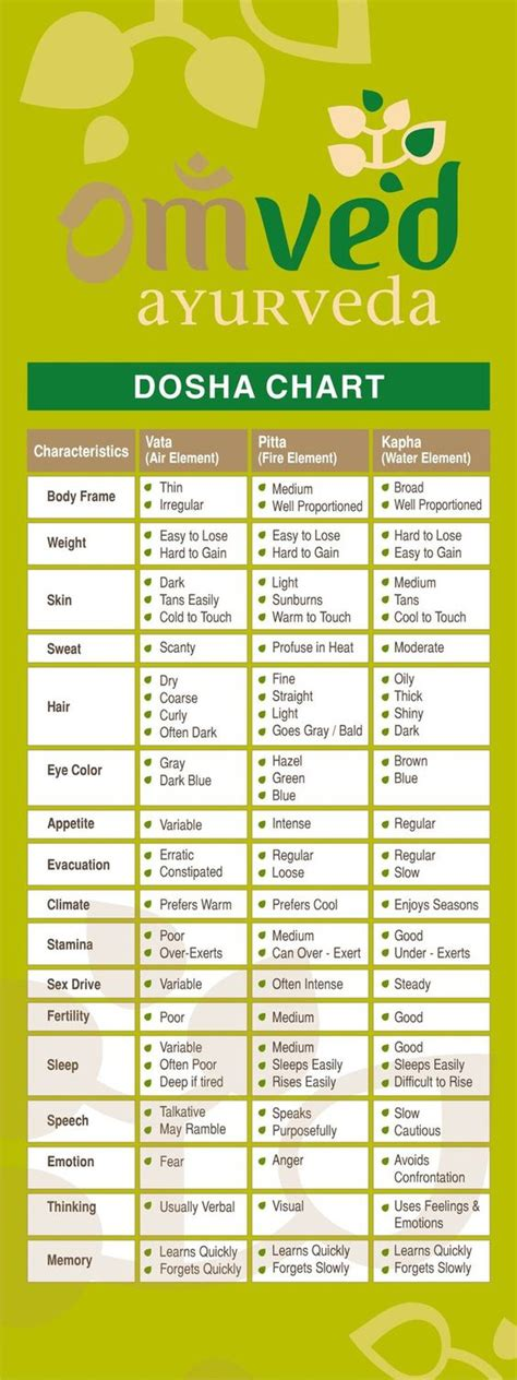 ayurvedic herb chart ayurveda pinterest charts glasses and pictures ayurvedic products charts and in nature on pinterest