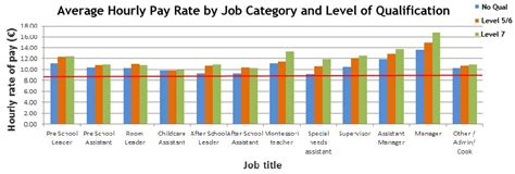 average wage in ireland early childhood ireland representing and supporting all