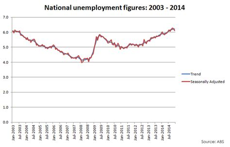 Melbourne Mba Employment Statistics by Fact Check Labor Claims Unemployment In Qld Highest In 11