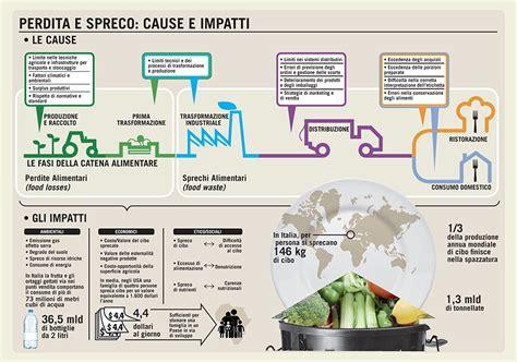 spreco alimentare nel mondo acli napoli in co contro spreco alimentare e povert 224