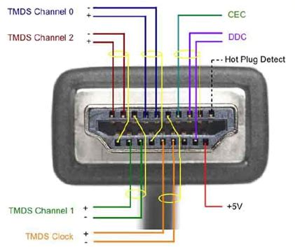 hdmi wiring diagram hdmi installers inside an hdmi cable