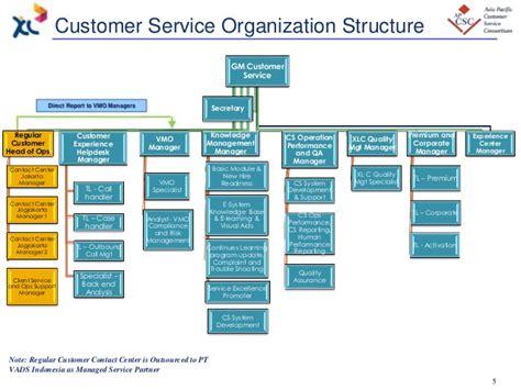 email customer service xl ccsm project establishing optimizing social media in cs
