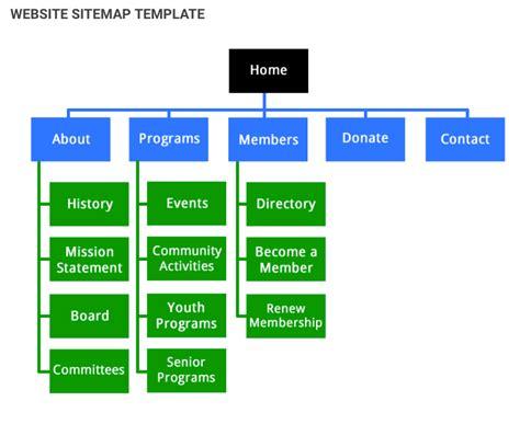 easy steps  creating  sitemap   website