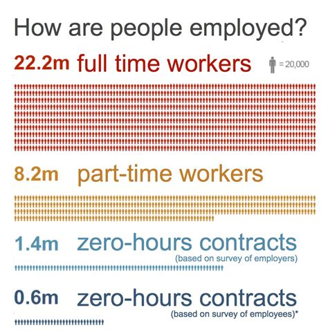 sle of zero hour contract government bans exclusivity clauses in zero hours contracts