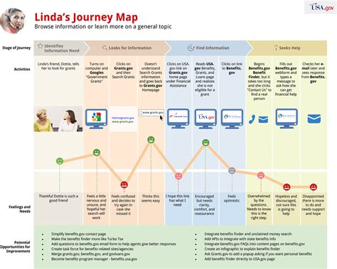 Journey Mapping The Customer Experience A Usa Gov Case Study User Experience Journey Map Template