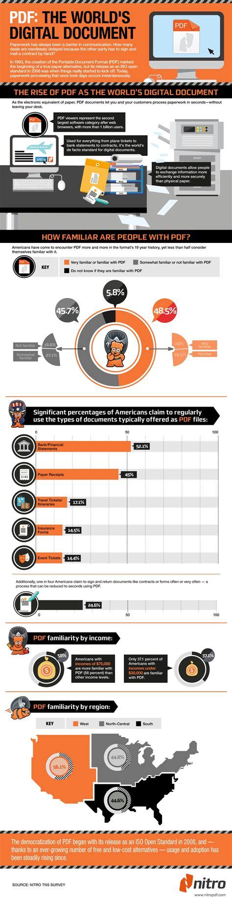 digital document pdf the world s digital document infographics mania