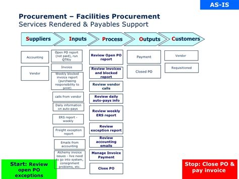 Chemical Client SIPOC