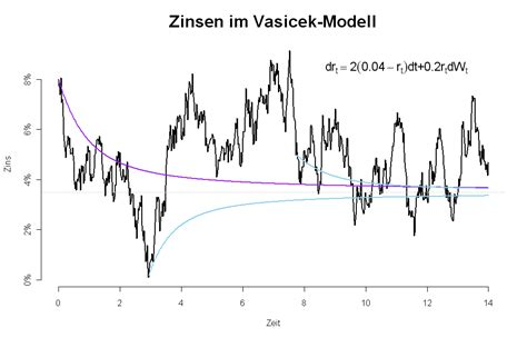 Stochastic Interest Rate Models