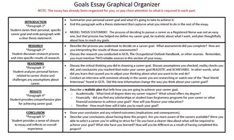 How To Write An Essay About Your Goals by How To Write An Essay Focusing On Your And Term Goals Quora