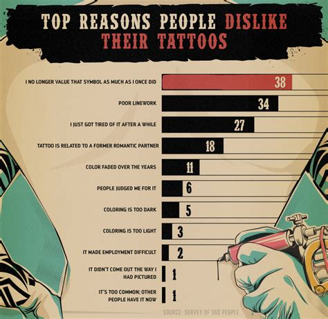 tattoo regret cartoon infographic why a lot of millennials are starting to