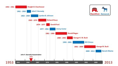 timeline pattern 20 best images about timelines and gantt charts on