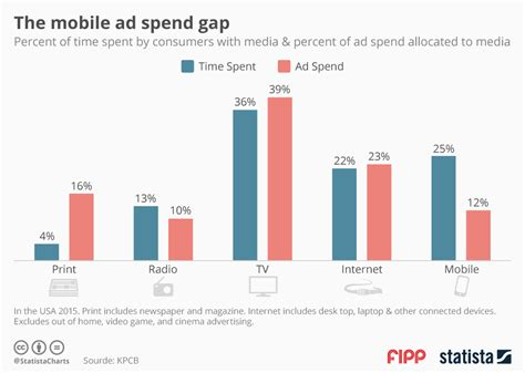 Statistical Research Paper Health Care Premiums by Chart The Mobile Ad Spend Gap Statista