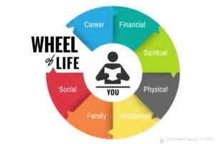 zig ziglar s wheel of life chris locurto