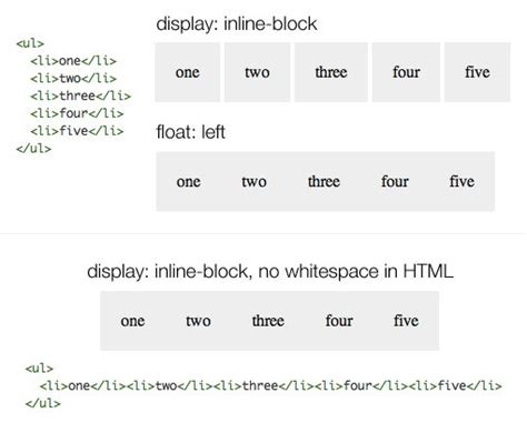 html layout block what s the deal with display inline block design shack
