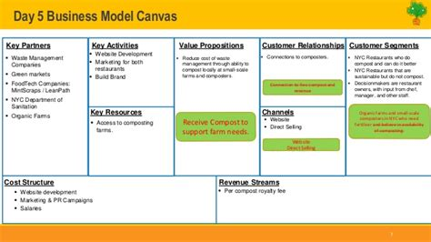 alibaba business model canvas order essay paper online anytime tesco case study ruu