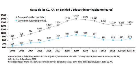 sueldo sanidad 2016 aumento a sanidad 2016 aumento a sanidad 2016 aumento