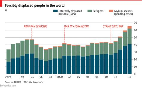Afghanistan Mba Statistics by The World S Refugees And Internally Displaced Daily Chart