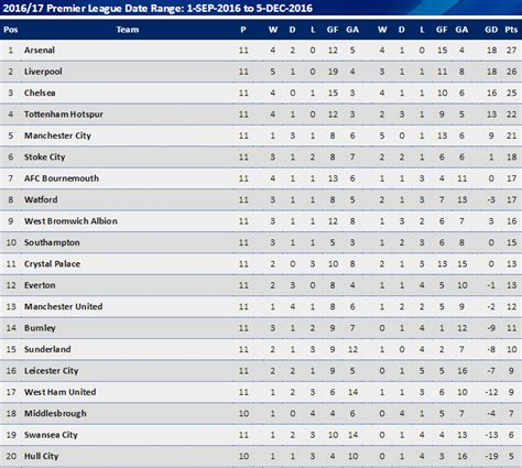 epl table december 2016 the scale of manchester united s struggles have been laid