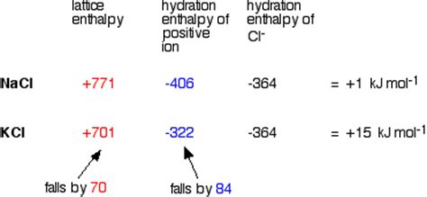 hydration enthalpy trend problems in explaining the solubility of 2 compounds