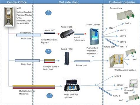 The Next Generation Of Ict Network Ngn Ftth M2m Wsn Iot Firdaus cus ftth dura line africa