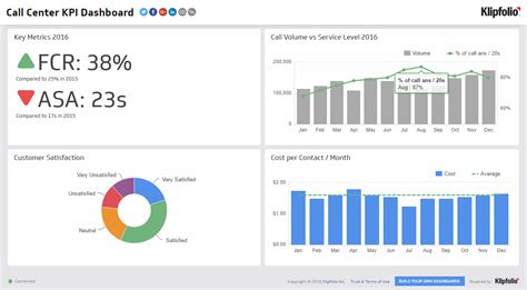 kpi dashboard call center dashboard exles klipfolio