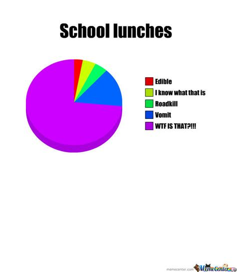 School Sucks Meme - school lunches suck by technofood meme center