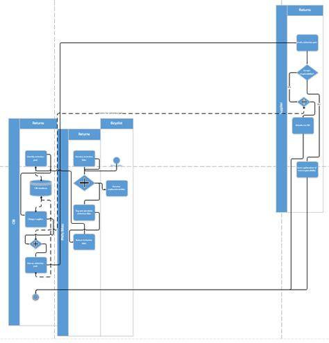 swimlane diagram in visio bpm how to rotate swimlanes in a finished diagram in