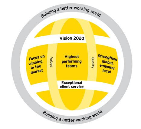 ey building a better working world ey vision 2020 building a better working world