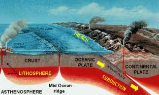 fretzreview yousef and plate tectonics