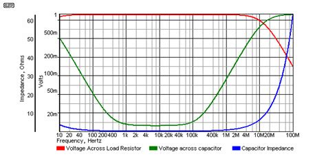 response of capacitor to ac capacitor impedance response 28 images ceramic capacitor self resonant frequency why you