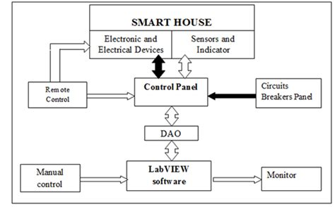 block diagram of smart home system wiring library