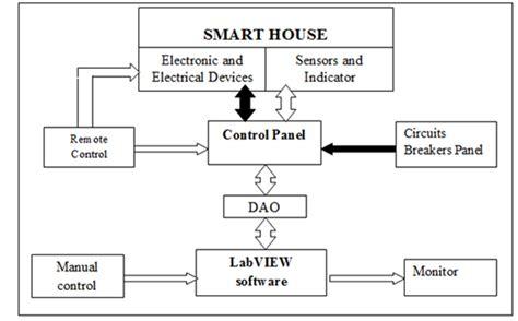 home block diagram wiring diagram with description