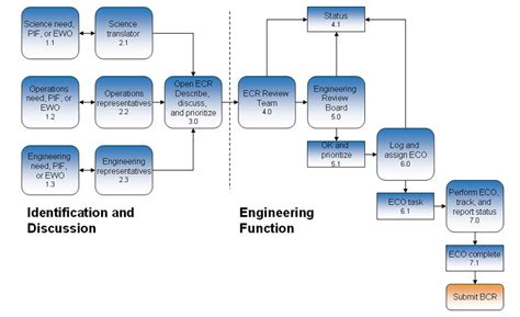 engineering change notice flowchart galaxy consulting engineering change process