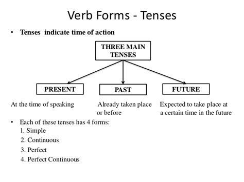 lesson 2 2 5 tenses and 5 forms of the verb purland training verb forms tenses class 9 cbse