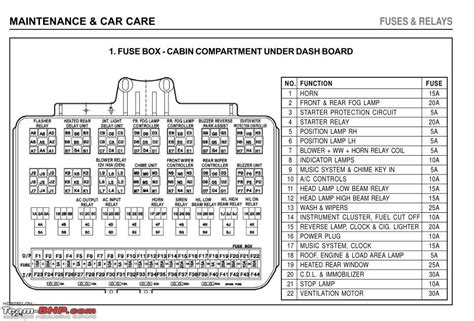 tata indica v2 fuse box diagram wiring diagrams wiring