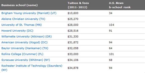 St S Mba Program Ranking by St Mba Program Ranks Third Most Affordable In U S