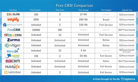 best free crm the 10 best free and open source crm software solutions