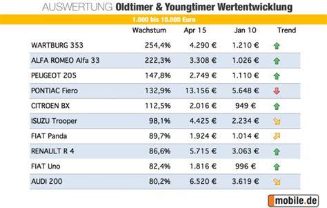 W Rttembergische Versicherung Oldtimer Motorrad by Oldtimer Wertentwicklung Trends Mobile De Ratgeber