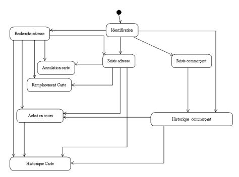 diagramme uml site web r 233 daction des documents d analyse avec u m l