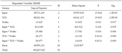 Factorial Table by Application Of Artificial Neural Networks For The