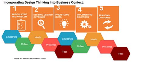 design thinking roles how design thinking plays an integral role in increasing
