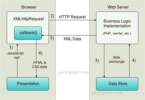 tutorial xmlhttprequest how ajax works javatpoint
