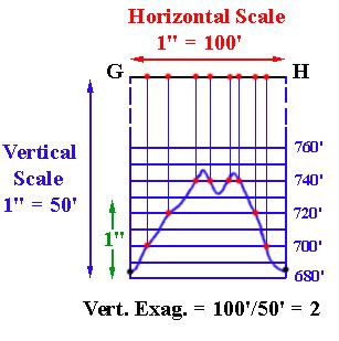 cross sectional profile vertical exaggeration