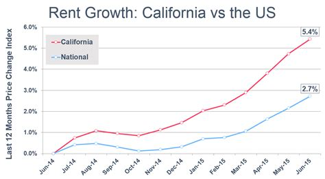 average cost of rent california rents growing at twice the national average