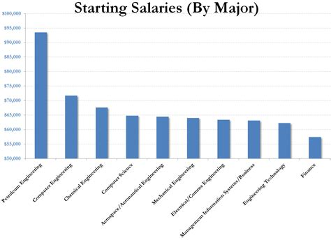 Chemical Engineering With Mba Salary by And The Highest Paid College Majors Are Zero Hedge