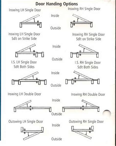 how to figure door swing b m supply