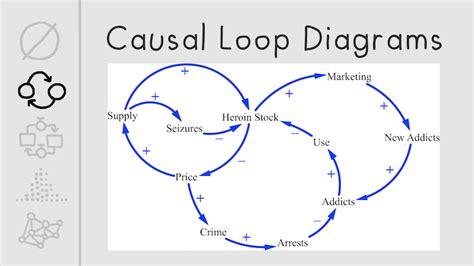 causal loop diagram tool causal loop diagram tool 28 images simple causal loop