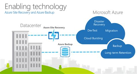Cloud Based Disaster Recovery With Microsoft Azure Pei Cloud Disaster Recovery Plan Template